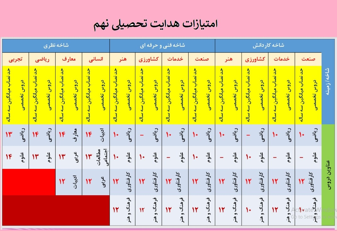 جدول امتیازات هدایت تحصیلی پایه نهم 99-1400