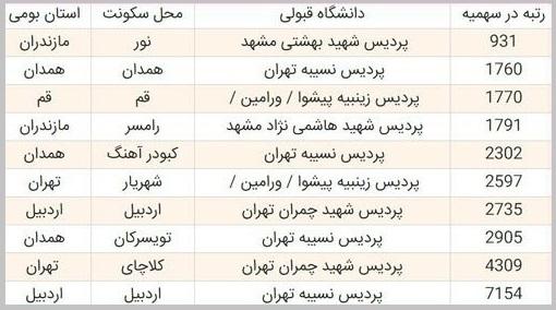 آخرین رتبه قبولی آموزش مشاوره و راهنمایی دانشگاه فرهنگیان