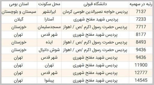 آخرین رتبه قبولی آموزش مشاوره و راهنمایی دانشگاه فرهنگیان -3