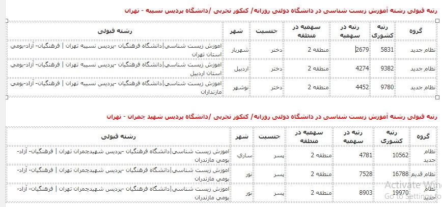 رتبه قبولی آموزش زیست شناسی دانشگاه دولتی روزانه