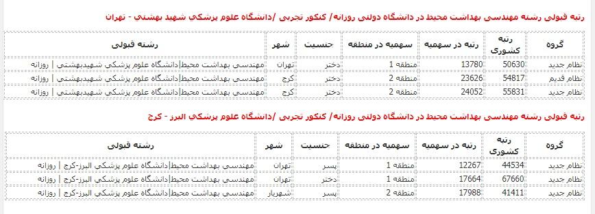 رتبه قبولی مهندسی بهداشت در دانشگاه دولتی روزانه