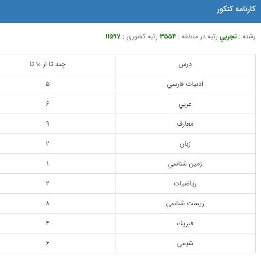 رتبه لازم برای قبولی شنوایی سنجی در دانشگاه سراسری علوم پزشکی ایران + کارنامه