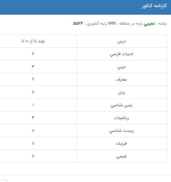 رتبه لازم برای قبولی فیزوتراپی در دانشگاه سراسری مشهد + کارنامه