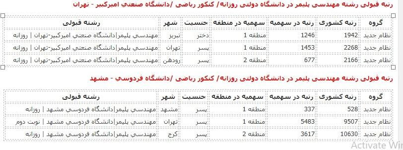 نمونه کارنامه قبولی مهندسی نقشه برداری در دانشگاه دولتی روزانه
