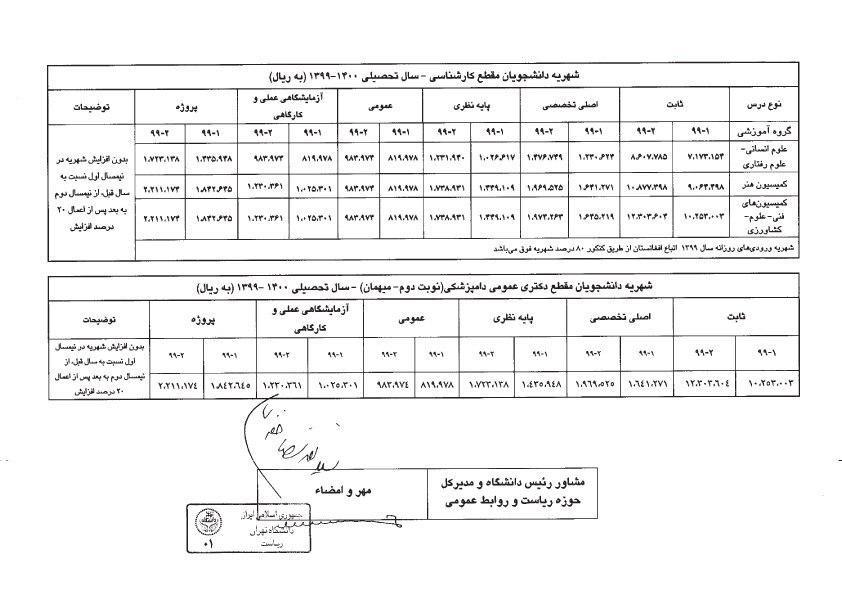 شهریه دانشگاه تهران- کارشناسی