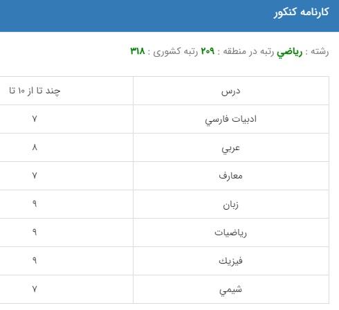 نمونه کارنامه قبولی مهندسی برق در دانشگاه دولتی روزانه