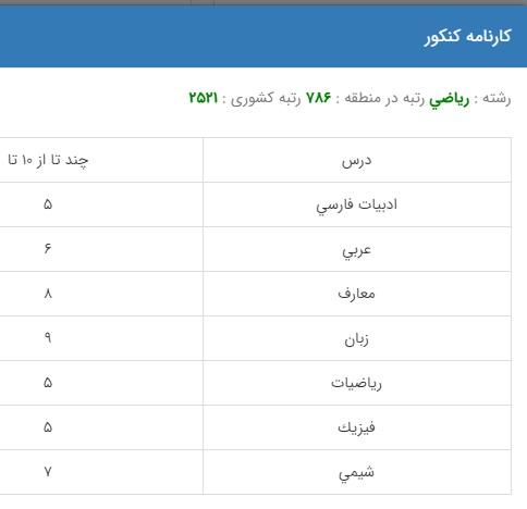 نمونه کارنامه قبولی مهندسی عمران در دانشگاه دولتی روزانه