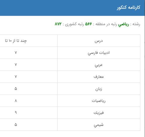 نمونه کارنامه قبولی مهندسی مکانیک در دانشگاه دولتی روزانه