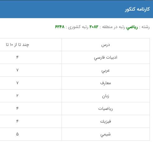 نمونه کارنامه قبولی مهندسی پزشکی در دانشگاه دولتی روزانه