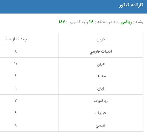 نمونه کارنامه قبولی مهندسی کامپیوتر در دانشگاه دولتی روزانه