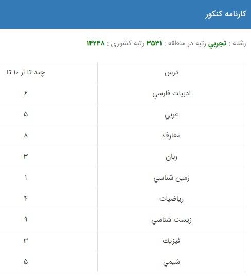 نمونه کارنامه قبولی کاردرمانی در دانشگاه دولتی روزانه