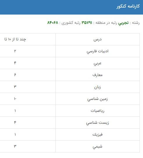 نمونه کارنامه قبولی بهداشت مواد غذایی در دانشگاه دولتی روزانه