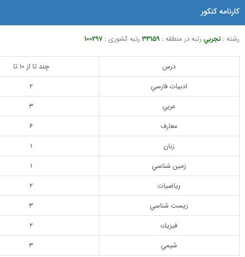 نمونه کارنامه قبولی علوم دامی در دانشگاه دولتی روزانه