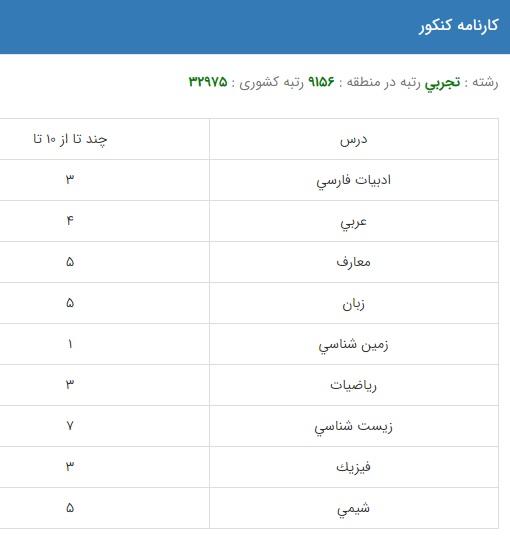 نمونه کارنامه قبولی مددکاری اجتماعی در دانشگاه دولتی روزانه
